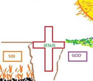 drawing sin on the left and god on the right with a chasm only crossed by Jesus in the center